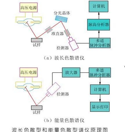 X荧光光谱仪原理图