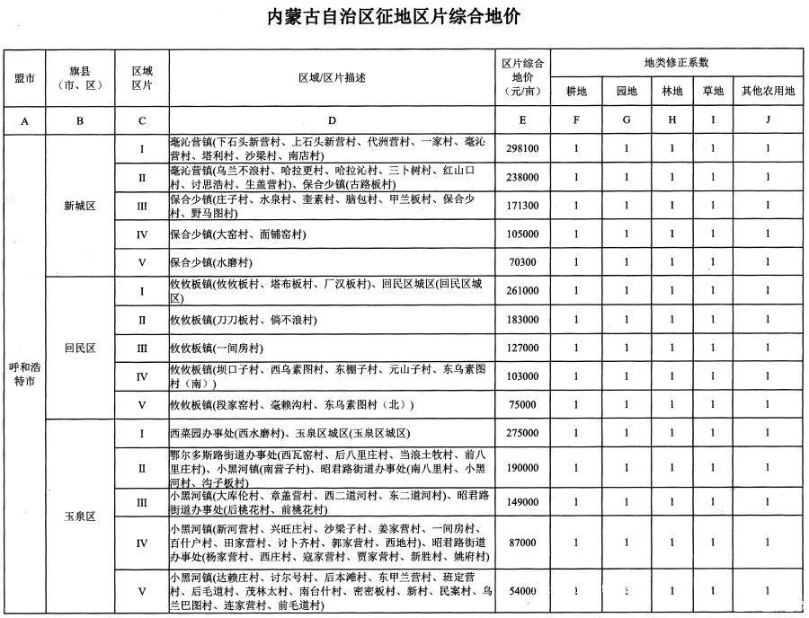 内蒙古自治区人民政府办公厅关于公布自治区征地区片综合地价的通知