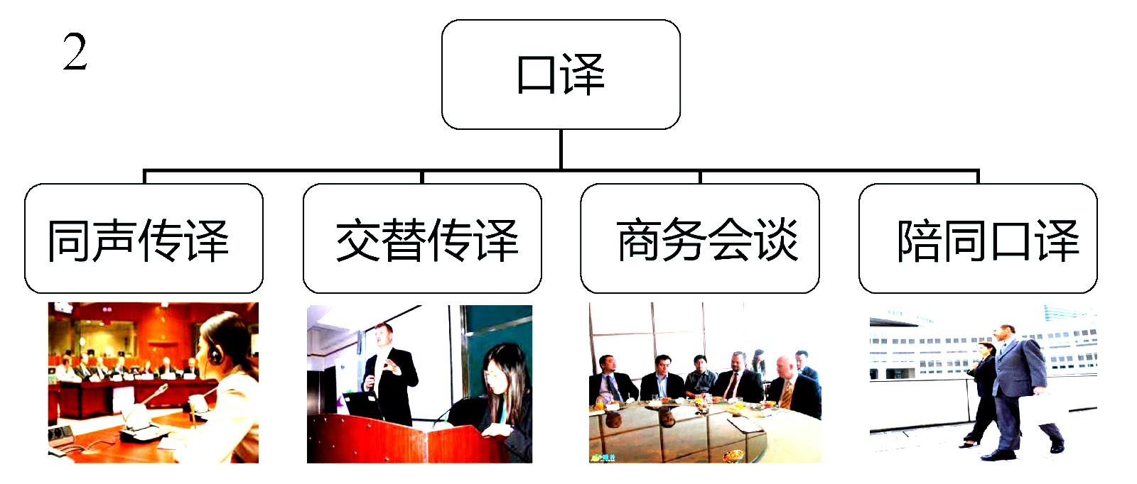 口译服务体系